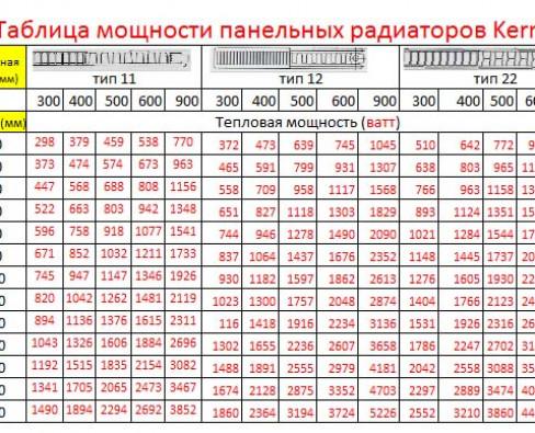 Таблицы характеристик радиаторов отопления