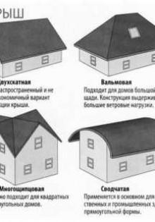 Варианты строительства крыши дома. виды крыш частных домов по конструкции и геометрическим формам