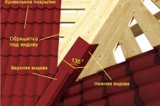 Что это такое ендова крыши?