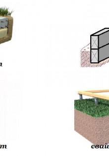 Виды и типы фундаментов для частных домов