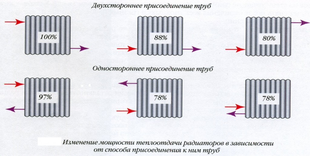 Биметаллические радиаторы отопления: виды, размеры
