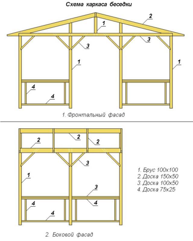 Беседка своими руками из дерева (102 фото): деревянная садовая постройка для дачи, пошаговое описание составления чертежей и хода работы