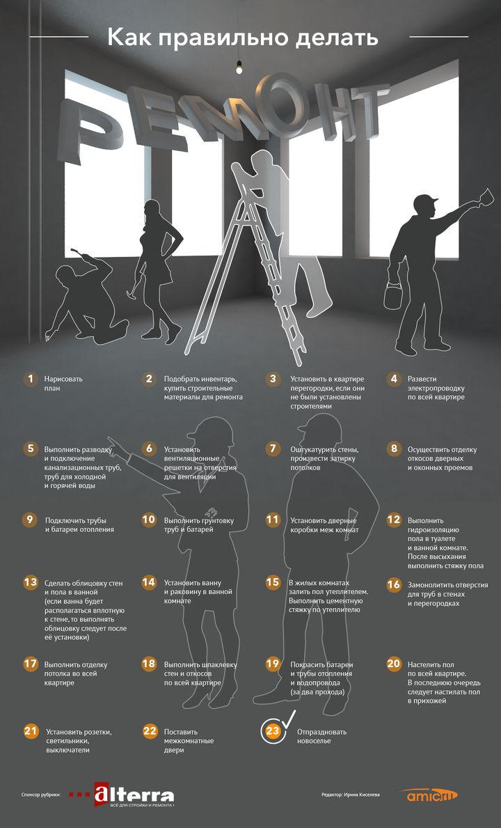 Последовательность ремонта в квартире: этапы, советы