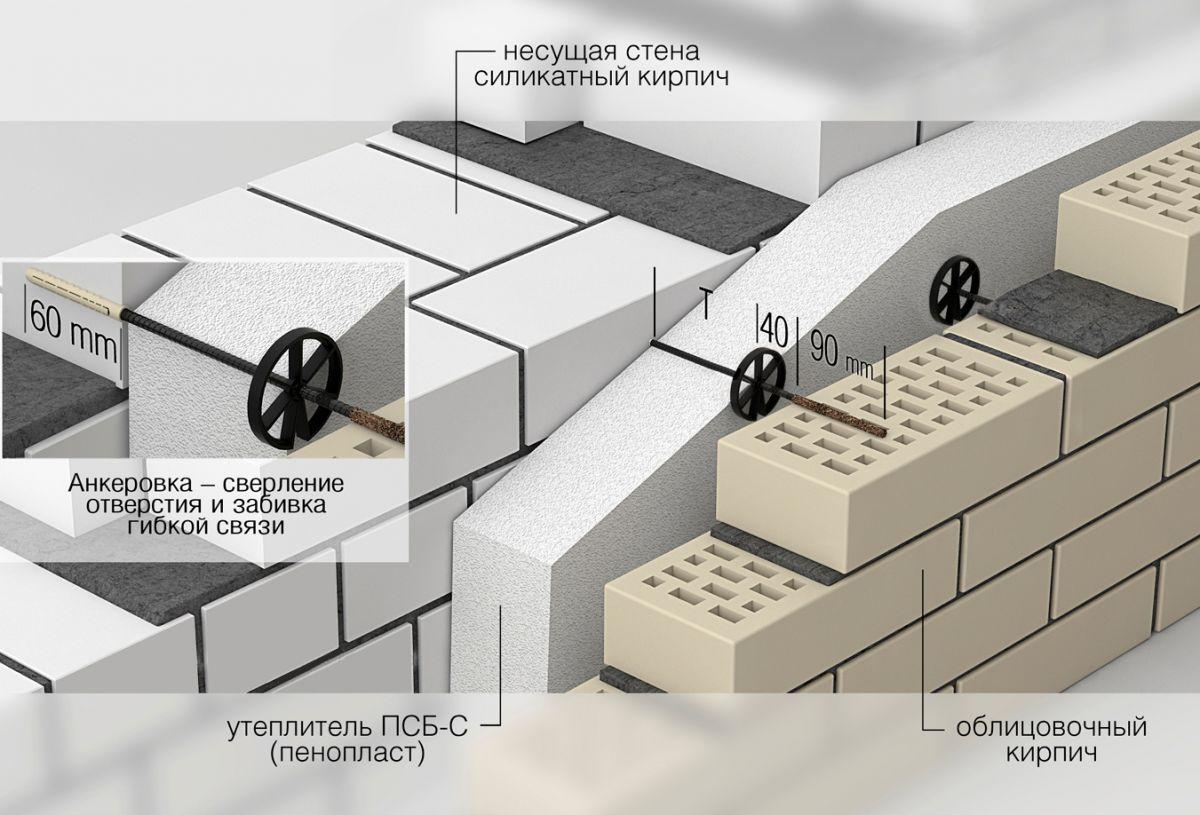 Что такое лего-кирпич? применение, отзывы строителей
