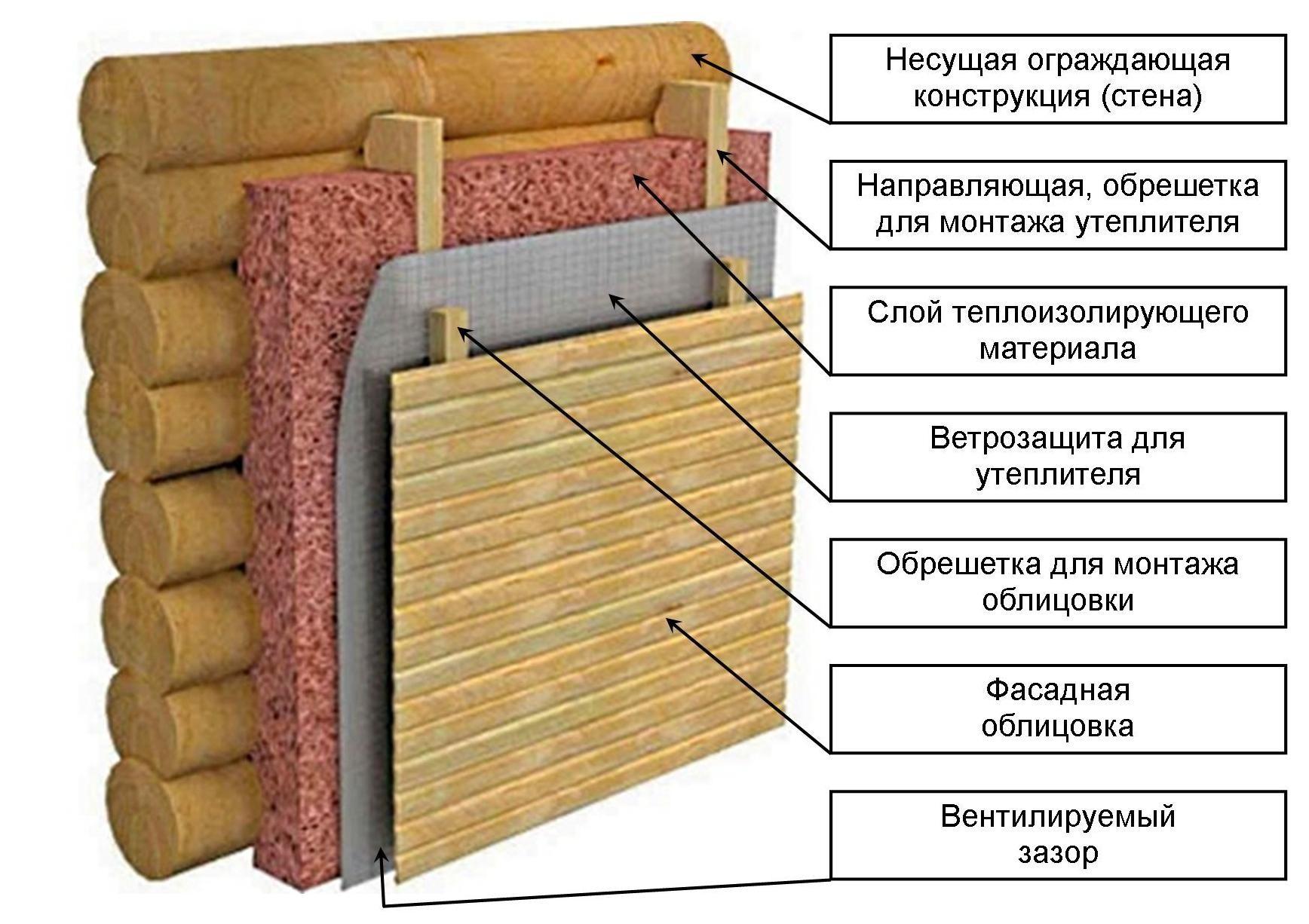 Утеплители - виды и характеристики, применение, цена материалов