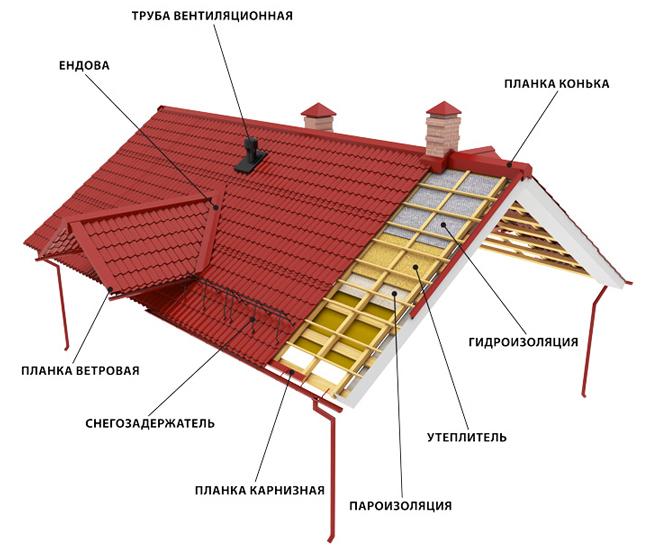 Устройство стропильной системы двускатной крыши под металлочерепицу