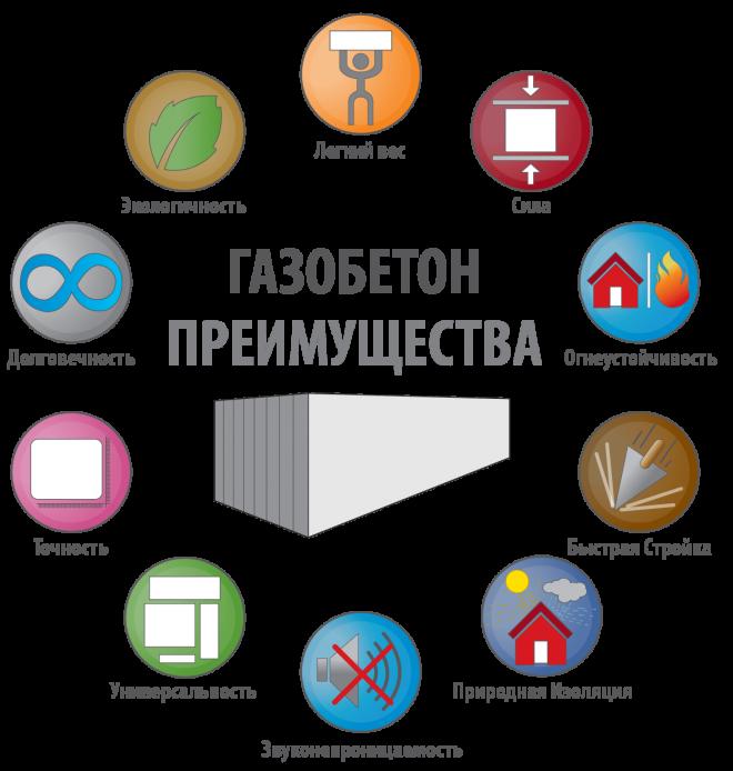 Преимущества и недостатки пенобетонных блоков: характеристики, марки, виды, достоинства, недостатки
