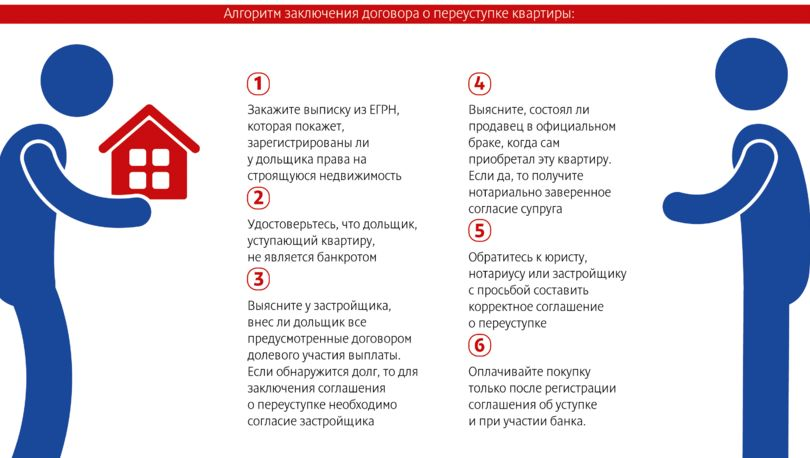 Особенности и риски при покупке квартиры по переуступке – статья, юридические вопросы – гдеэтотдом.ру