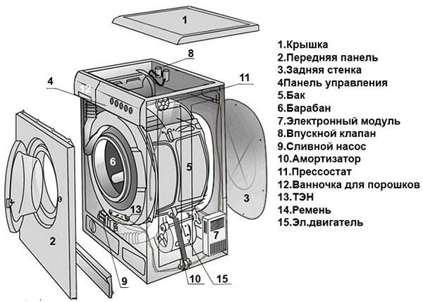 Какой фирмы стиральная машина лучше: секреты качественного выбора