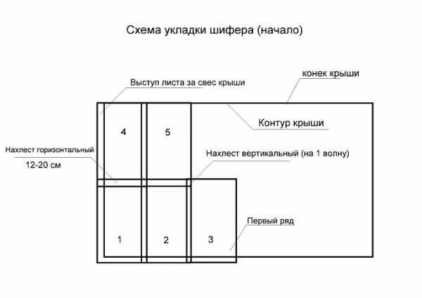 Вес листа 8 волнового шифера и характеристики материала