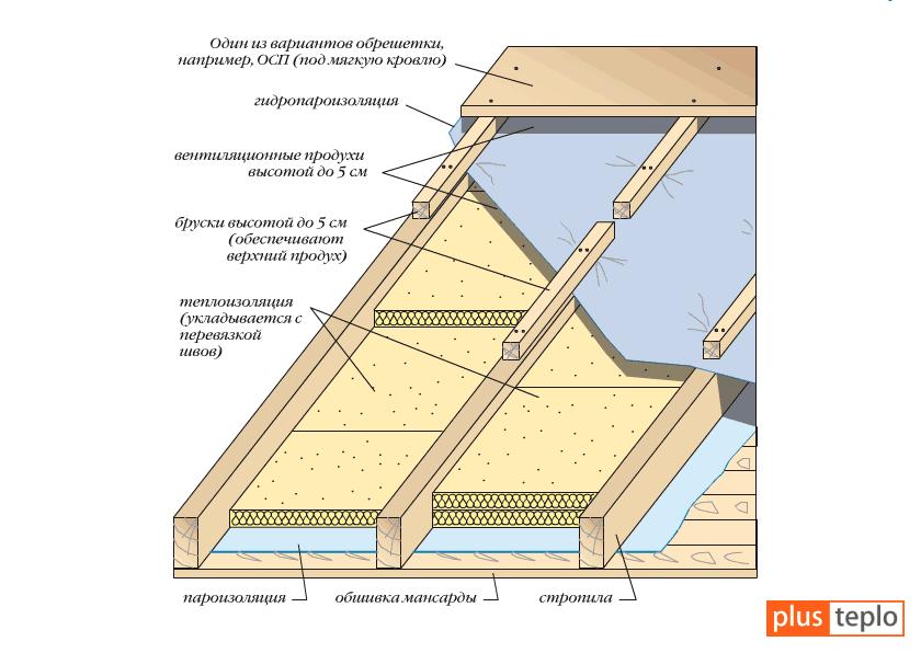 Какой утеплитель лучше для крыши: обзор, виды, особенности и отзывы