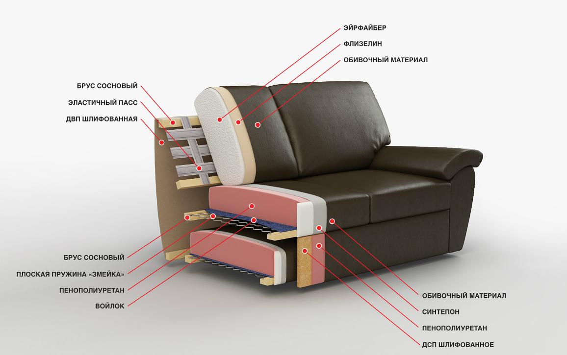 Лучший диван для сна: что следует учитывать при выборе
