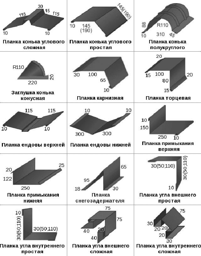 Размеры металлочерепицы: стандартная длина листа для кровли, рабочая ширина для крыши