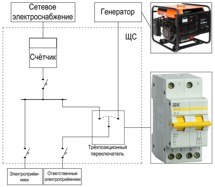 Как подключить генератор к дому: схема, видео своими руками