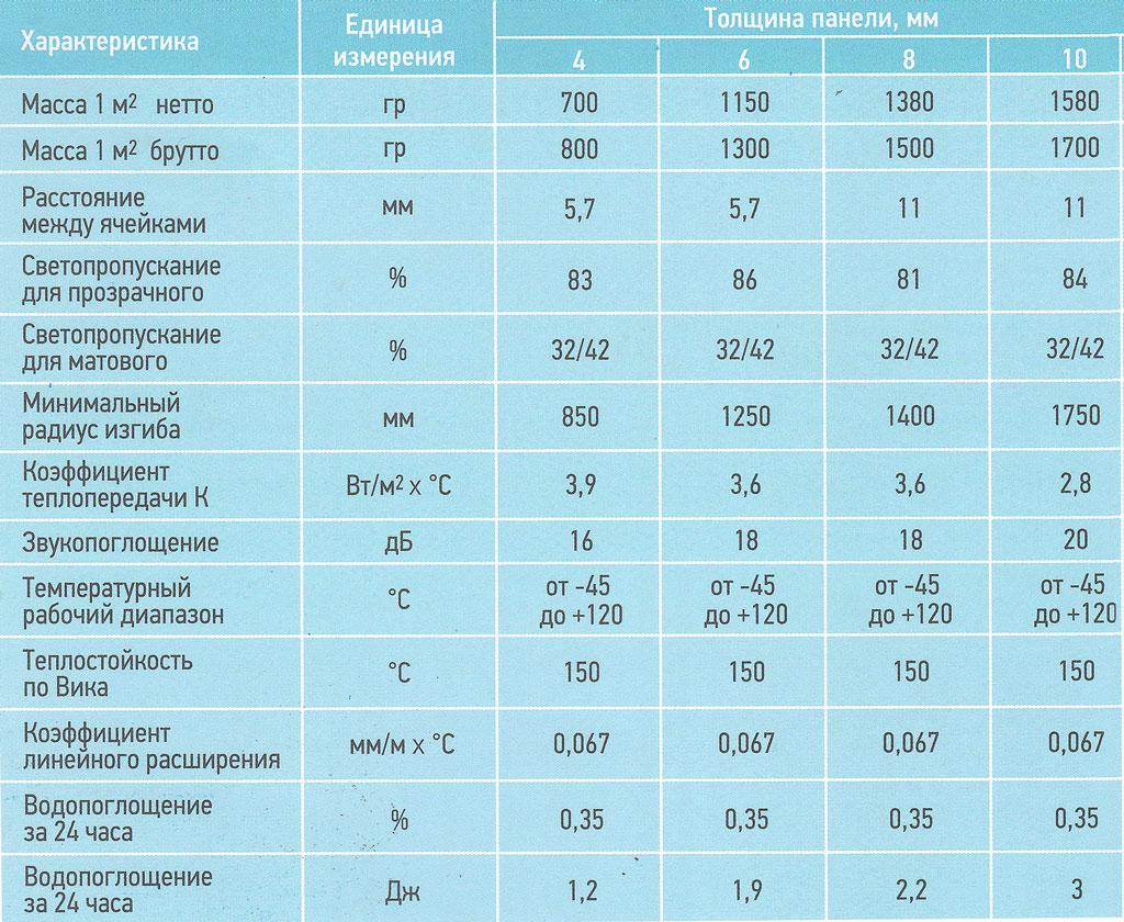 Монолитный поликарбонат: характеристики, область применения, плюсы и минусы