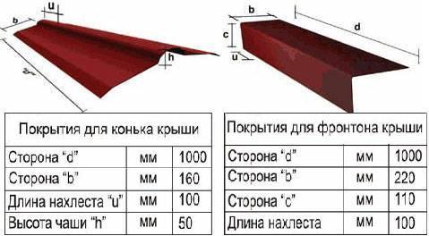 Ондулин. технические свойства и виды. плюсы и минусы ондулина. | строй сам