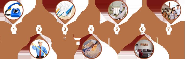 Последовательность ремонта квартиры. ремонтные работы в новостройке