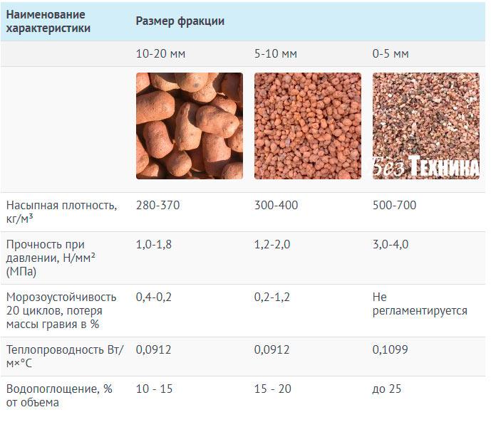 Виды керамзита и их применение, свойства