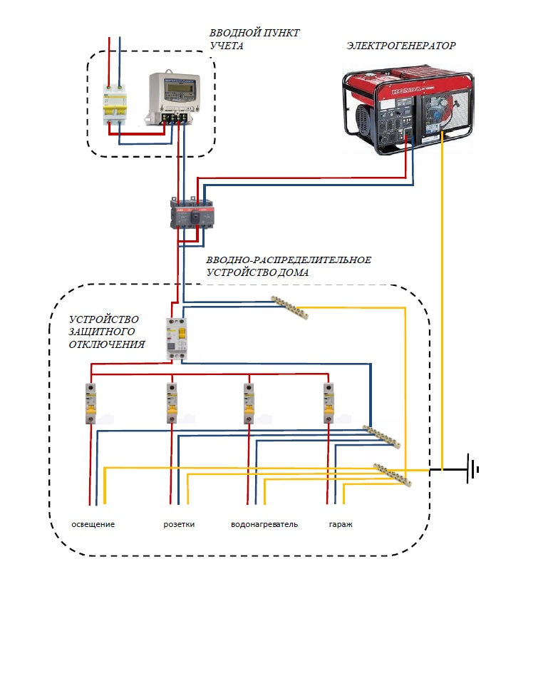 Как подключить генератор к сети дома
