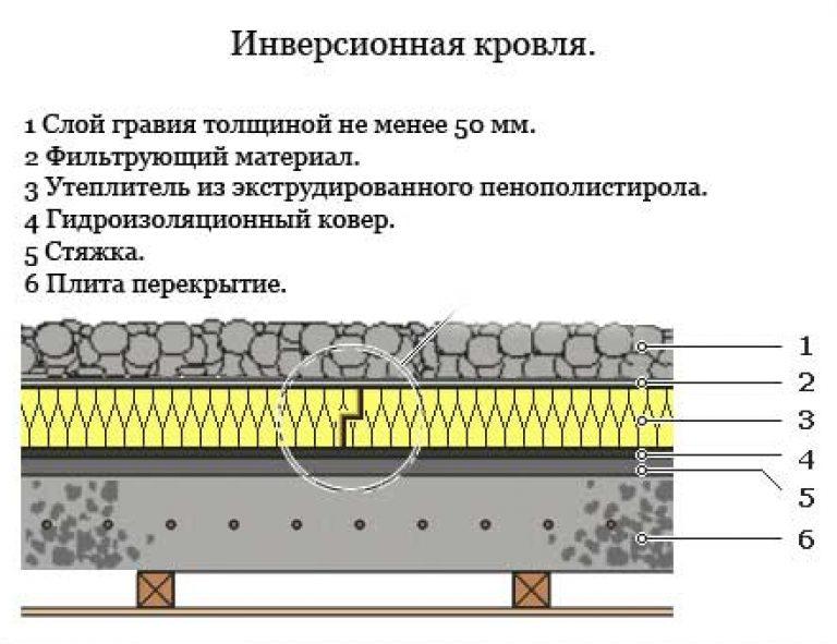 Плоская крыша – технология монтажа и особенности проектирования для частного дома