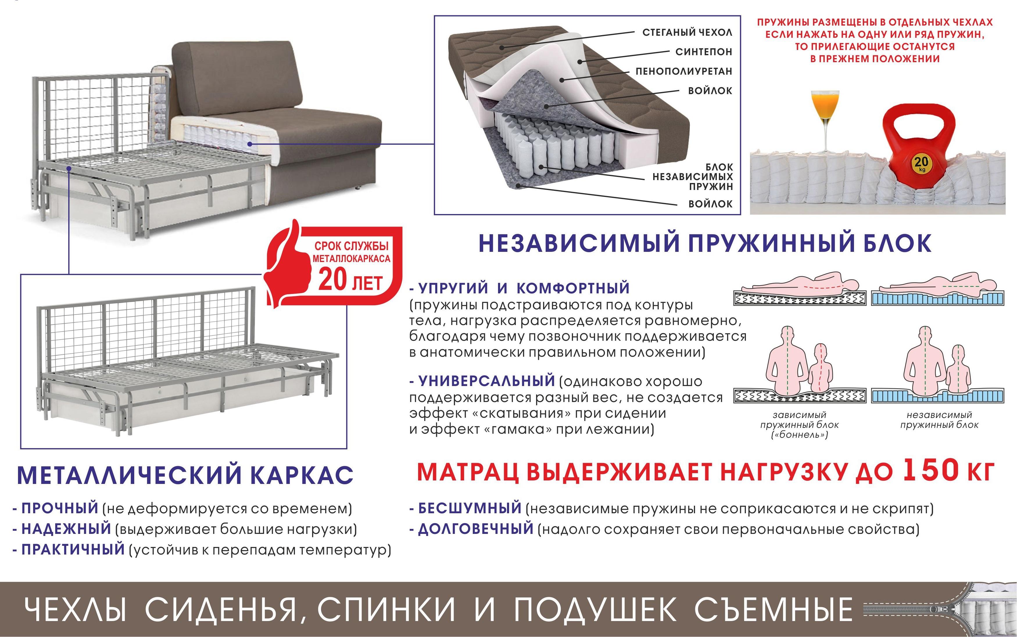 Особенности выбора дивана для каждодневного сна