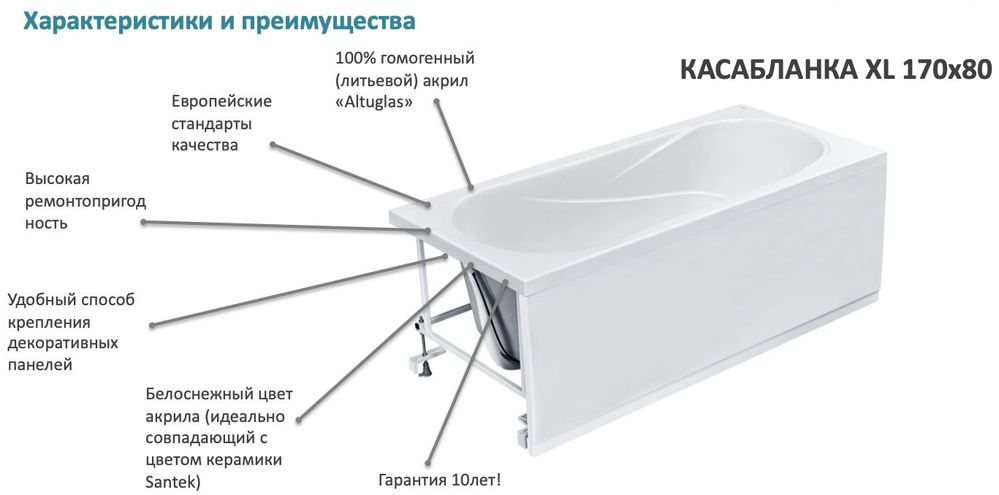 Установка акриловой ванны своими руками: пошаговая установка акриловой ванной на каркасе