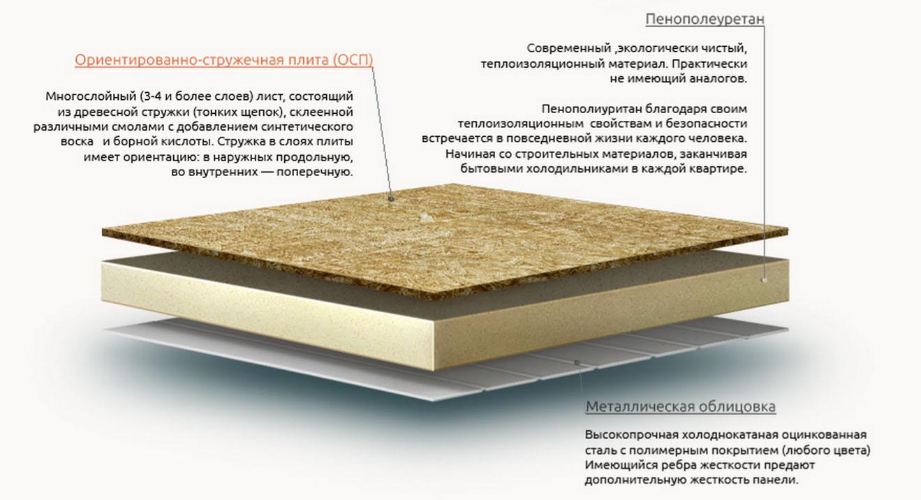 Плиты osb: вредность и экологичность