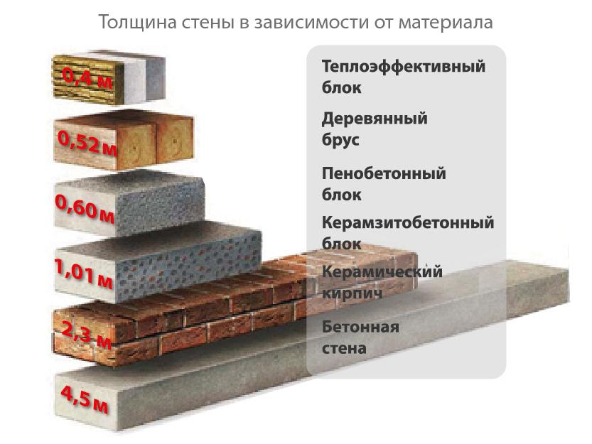 Какой материал для строительства стен дома лучше