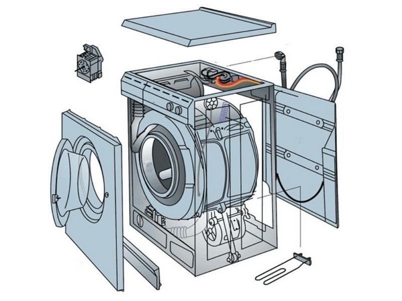 Подбор стиральной машины по параметрам - советы
