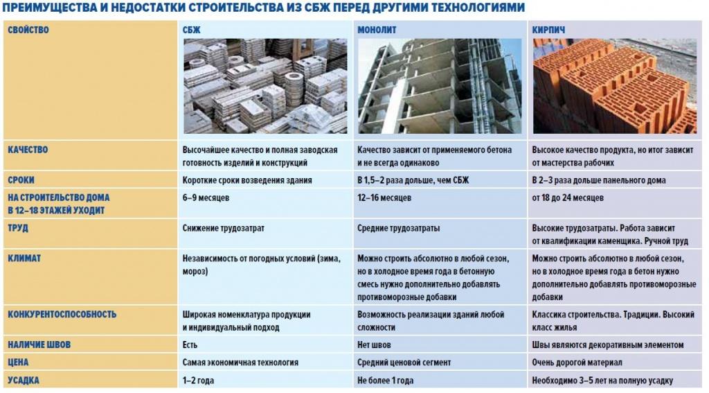 Топ 10 видов блоков для строительства дома, изучаем, какие лучше - мастерим для дома и дачи своими руками