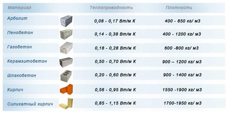 Блоки из арболита: характеристики: вес, плотность, прочность, состав, размеры, преимущества и недостатки