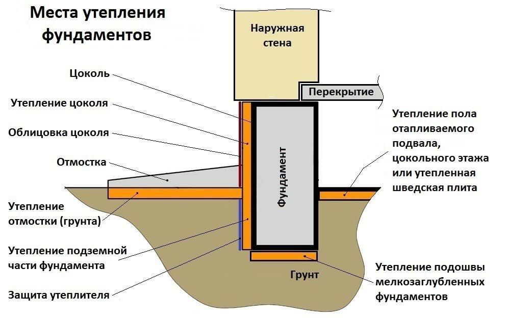 Утепление фундамента пенопластом своими руками снаружи и изнутри - инструкция