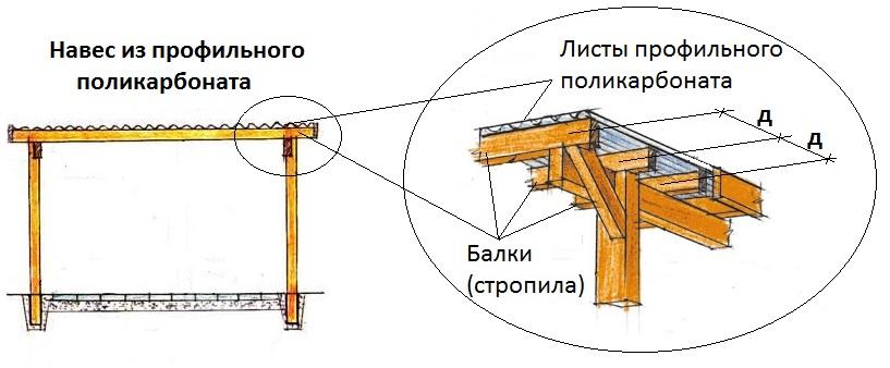Поликарбонат для навеса