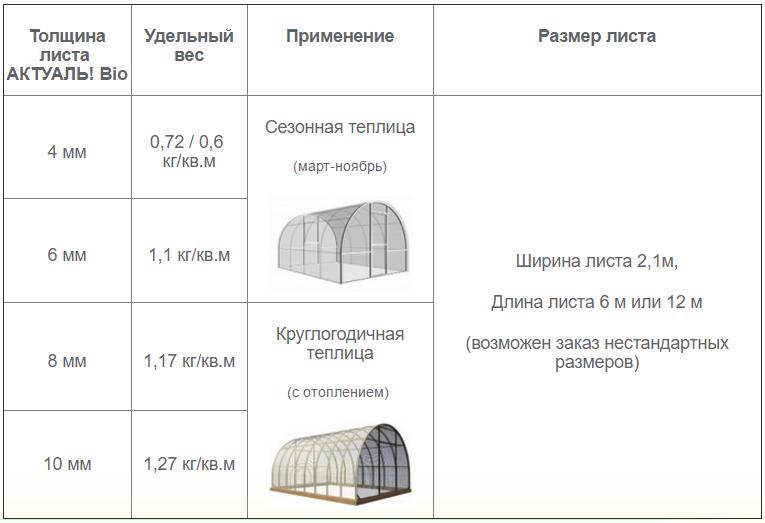 Расчёт полукруглой теплицы - онлайн калькулятор | perpendicular.pro