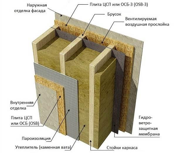 Цсп панели, свойства, виды, монтаж цсп   строй сам