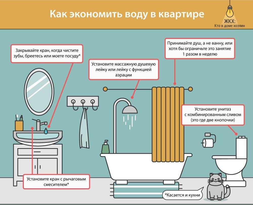 Как экономить воду в квартире со счетчиком: советы