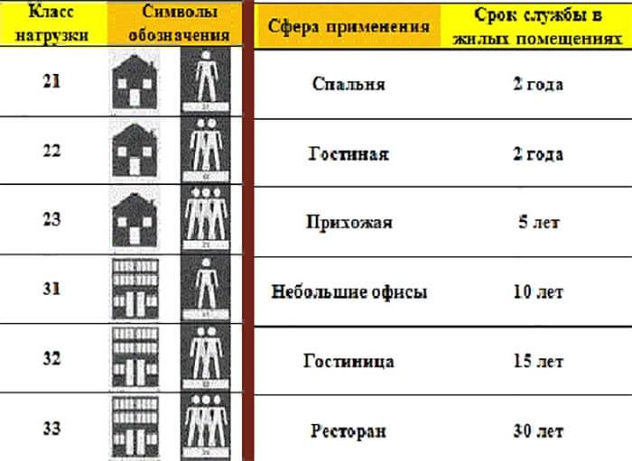 Классы ламината и их различия по износостойкости