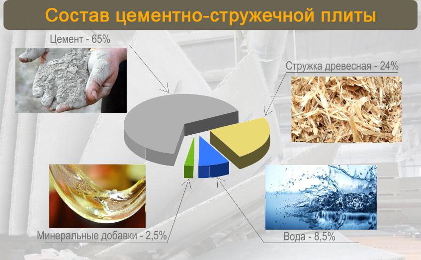 Цементно-стружечная плита цсп