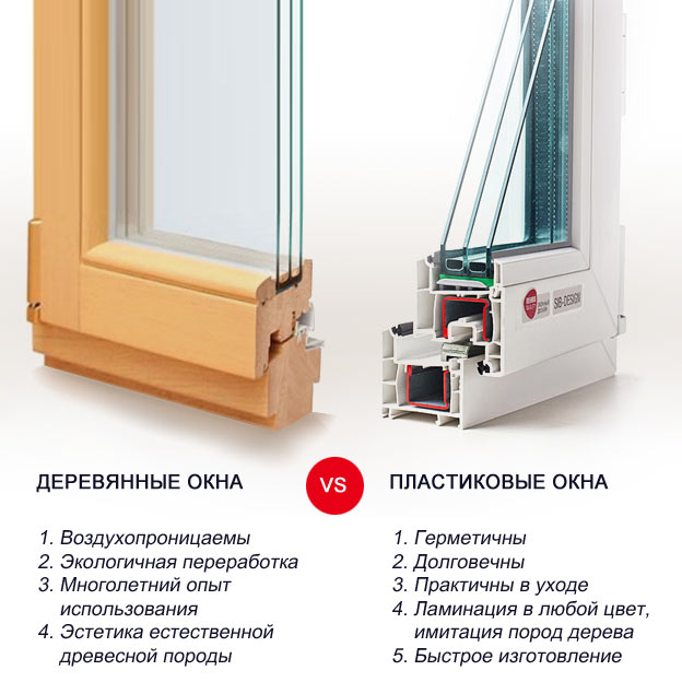 Какие окна выбрать: деревянные, пластиковые или алюминиевые?
