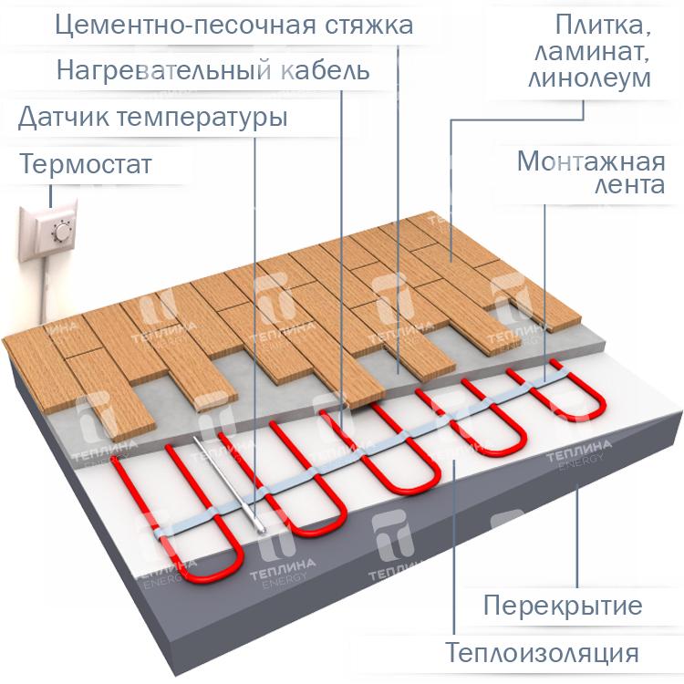 Разбираемся, какие теплые полы лучше – инфракрасные пленочные или кабельные?