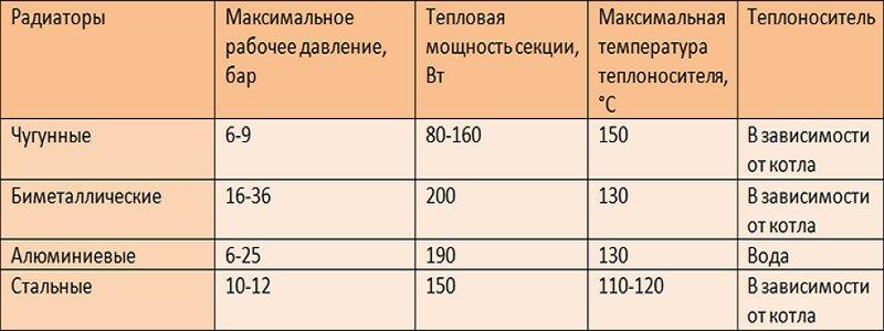 Какой радиатор отопления лучше выбрать для квартиры: как правильно подобрать батареи, параметры выбора
