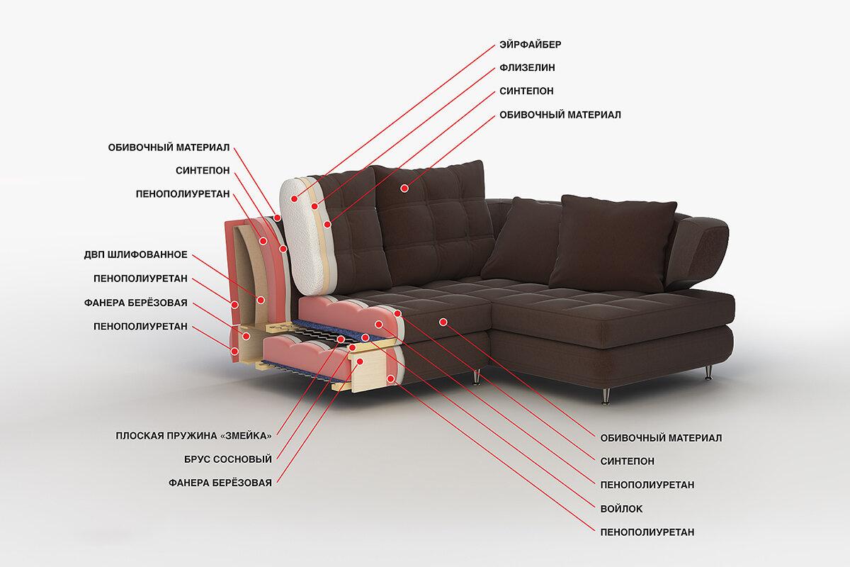 Как выбрать диван для ежедневного сна: особенности выбора хорошей мебели