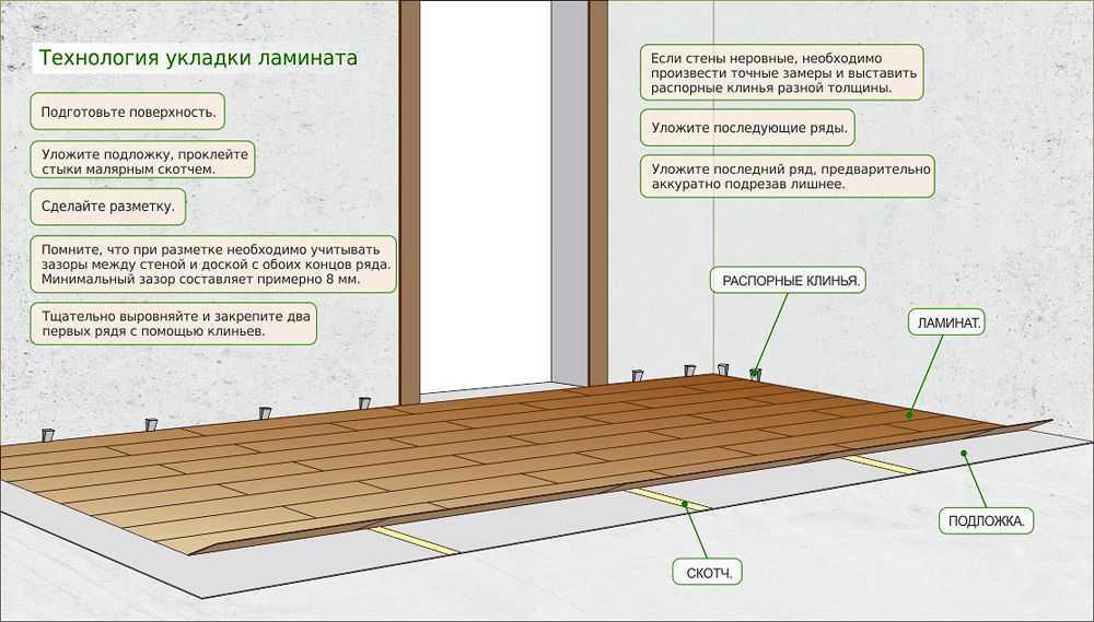 Укладка ламината поверх деревянных полов в помещении