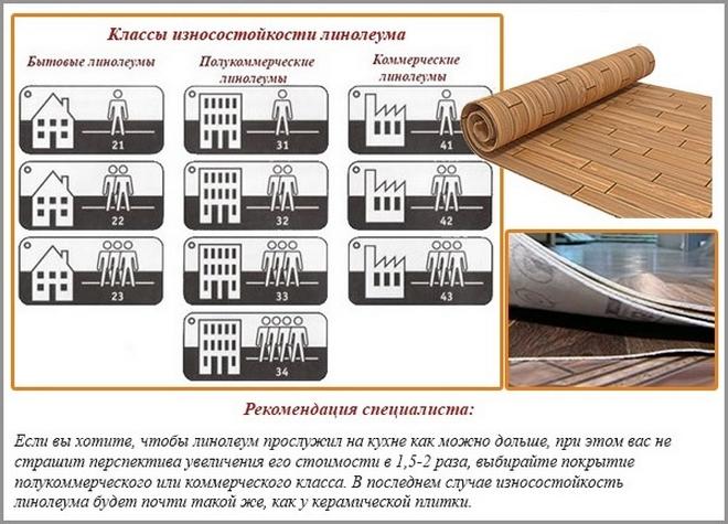 Классификация  износостойкости ламината. 21-23 и 31-33 классы.