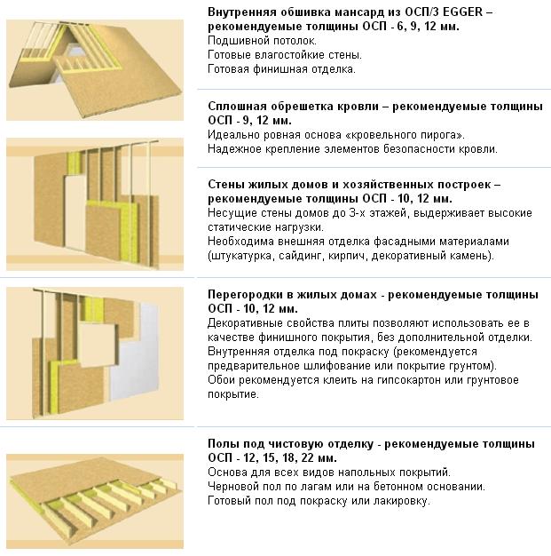 Осб плита: технические характеристики и применение