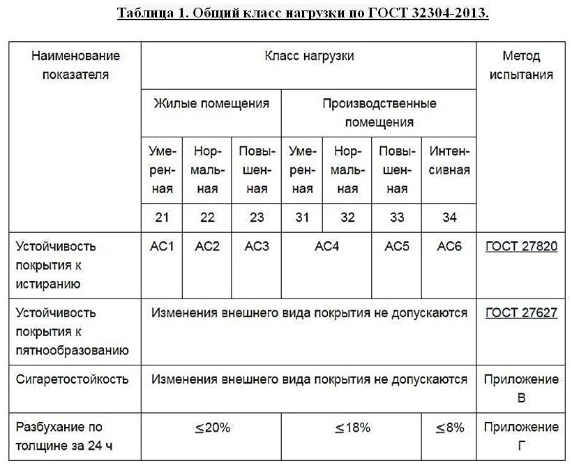 Классы износостойкости ламината 31, 32, 33 и 34 что означают и в чем разница