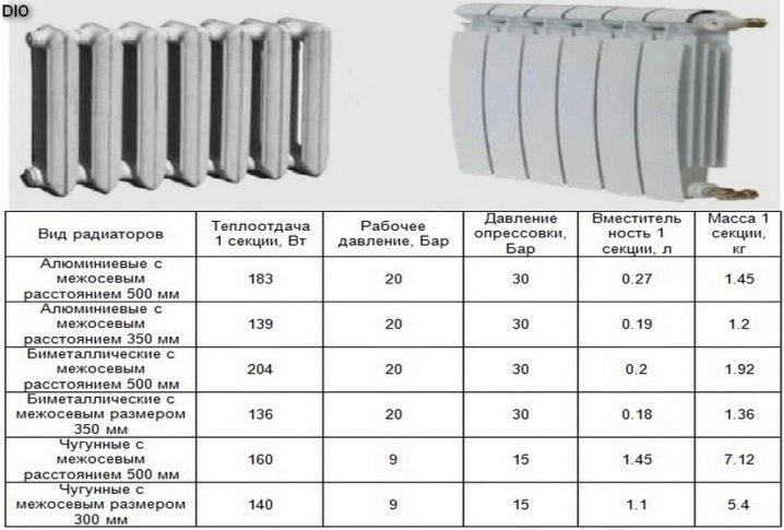 Биметаллические радиаторы отопления: как рассчитать количество секций и не замерзнуть зимой
