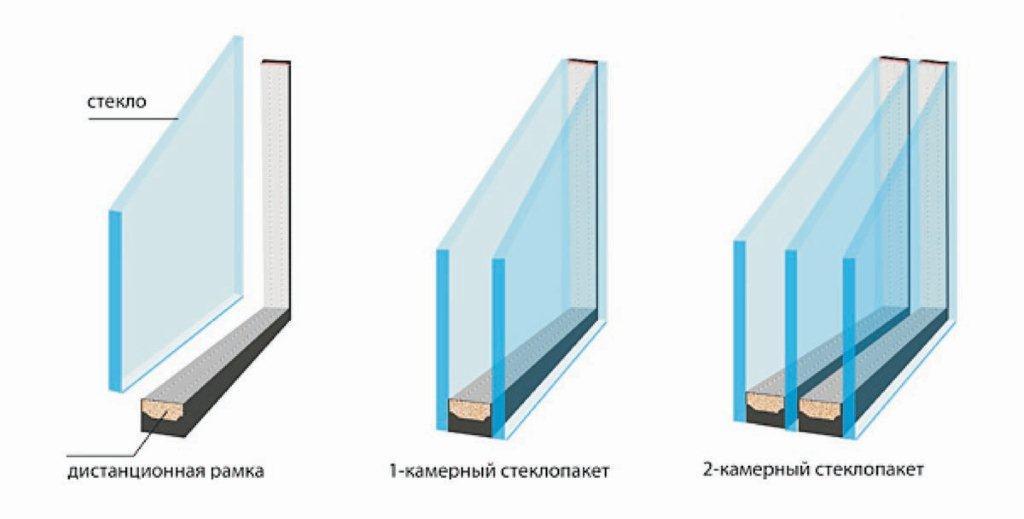 Основные характеристики пластиковых окон | а за окном