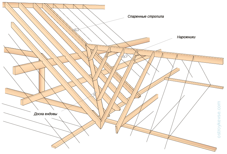 Ендова верхняя и нижняя, назначение и характеристика, а также особенности монтажа