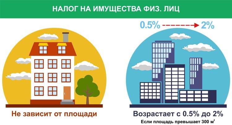 В чем разница между апартаментами и квартирой